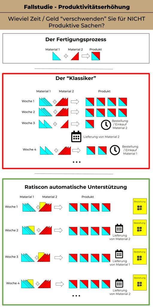Infografik Fallstudie über Produktivitätsteigerung und Umsatzerhöhung.  Wie Sie mit Automatisierung Zeit und Geld einsparen können, dabei keine Mehrkosten zu generieren.