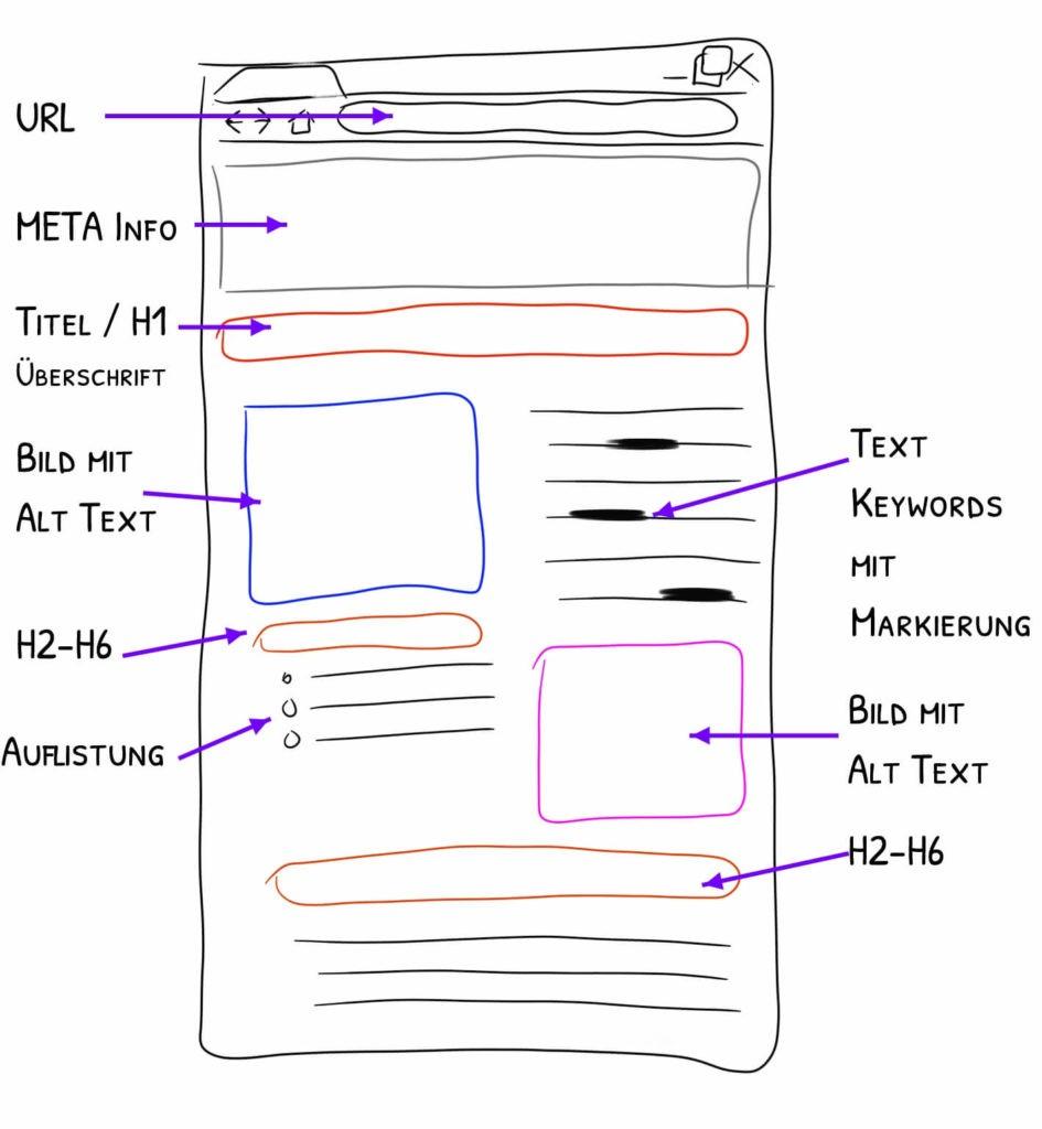 OnPage SEO Optimierung - Webseite Skizze mit OnPage elementen