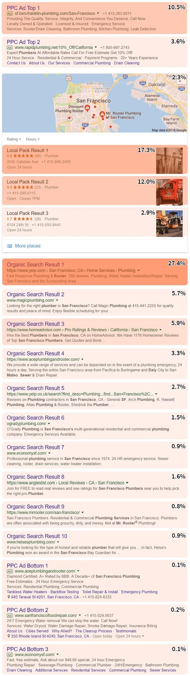 SERP - Search Results Page - Suchergebnisliste