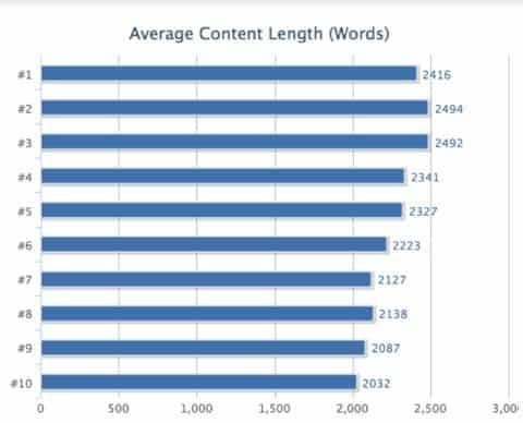 Länge des Inhaltes vs Google Ranking